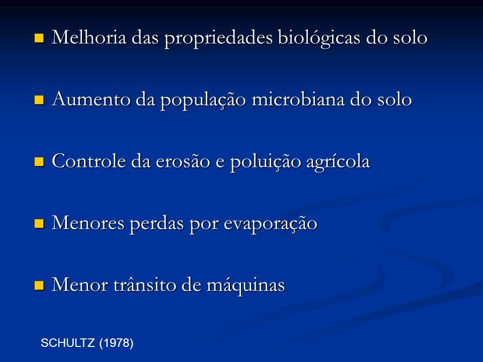 Melhoria das propriedades biológicas do solo Melhoria das propriedades biológicas do solo Aumento da população microbiana do solo Aumento da população