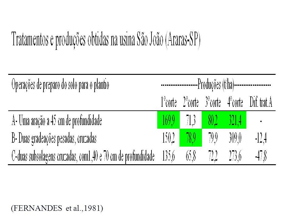 (FERNANDES et al.,1981)