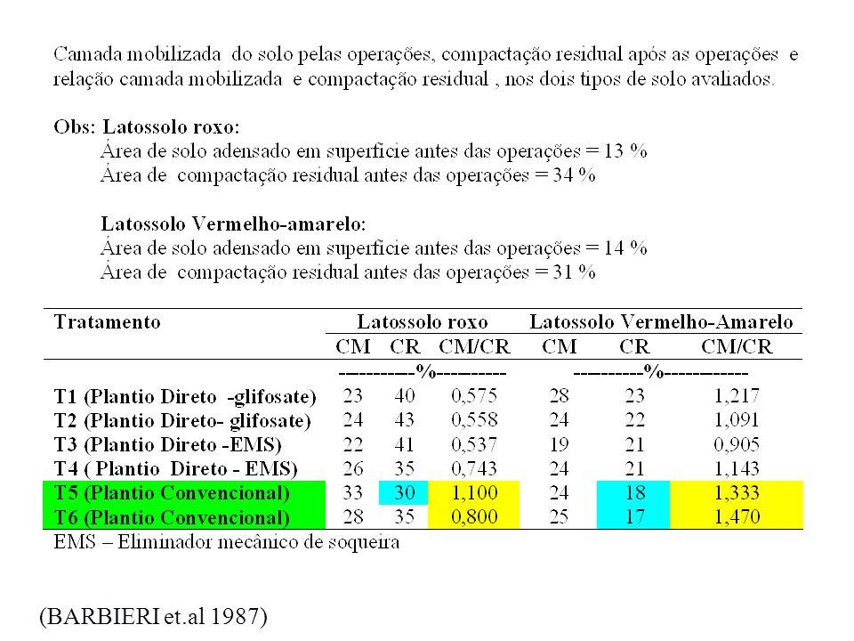 (BARBIERI et.al 1987)