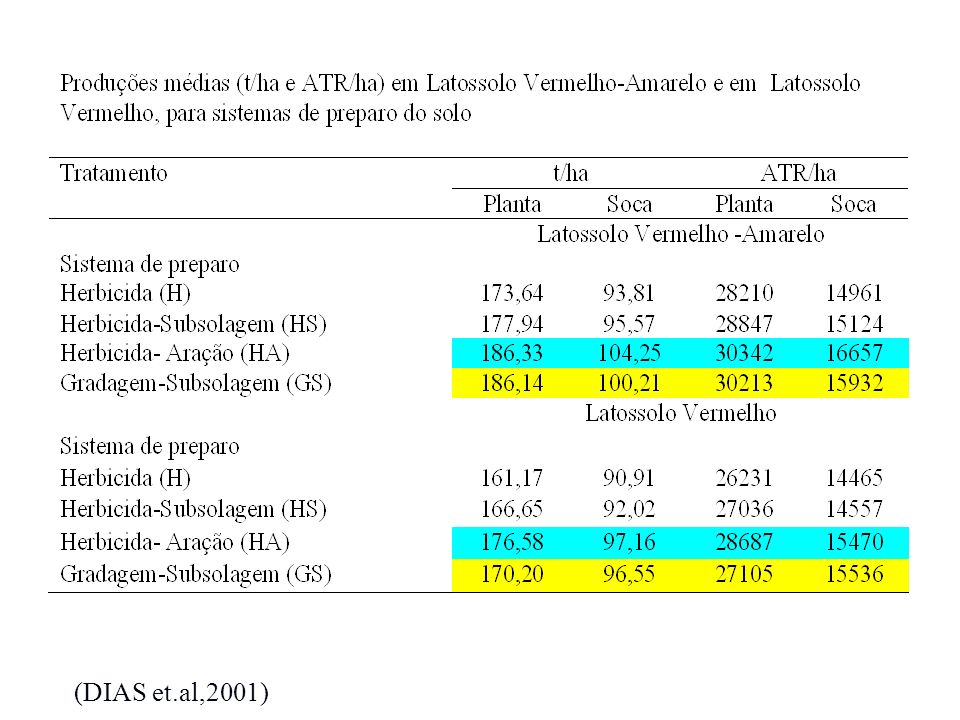 (DIAS et.al,2001)