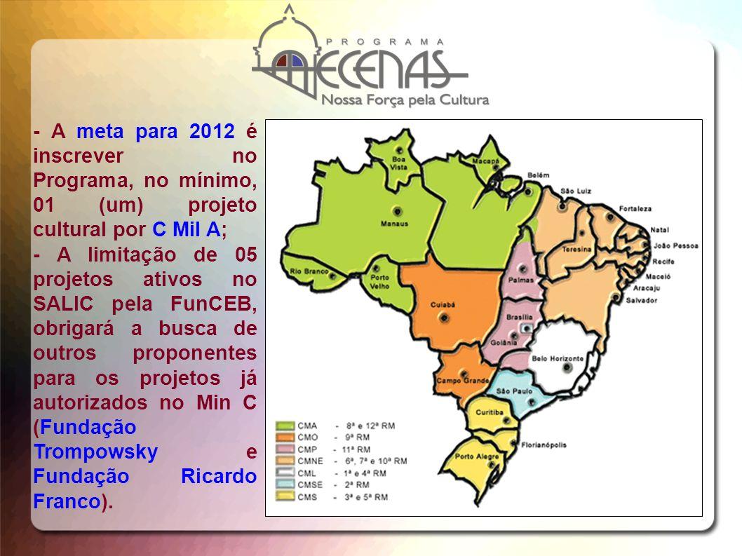 - A meta para 2012 é inscrever no Programa, no mínimo, 01 (um) projeto cultural por C Mil A; - A limitação de 05 projetos ativos no SALIC pela FunCEB,
