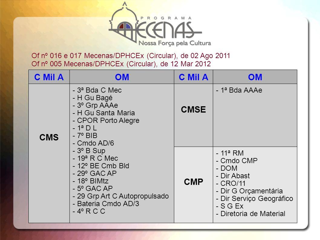 C Mil AOMC Mil AOM CMS - 3ª Bda C Mec - H Gu Bagé - 3º Grp AAAe - H Gu Santa Maria - CPOR Porto Alegre - 1ª D L - 7º BIB - Cmdo AD/6 - 3º B Sup - 19ª