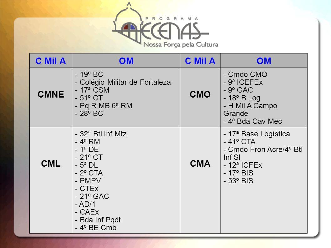 C Mil AOMC Mil AOM CMNE - 19º BC - Colégio Militar de Fortaleza - 17ª CSM - 51º CT - Pq R MB 6ª RM - 28º BC CMO - Cmdo CMO - 9ª ICEFEx - 9º GAC - 18º