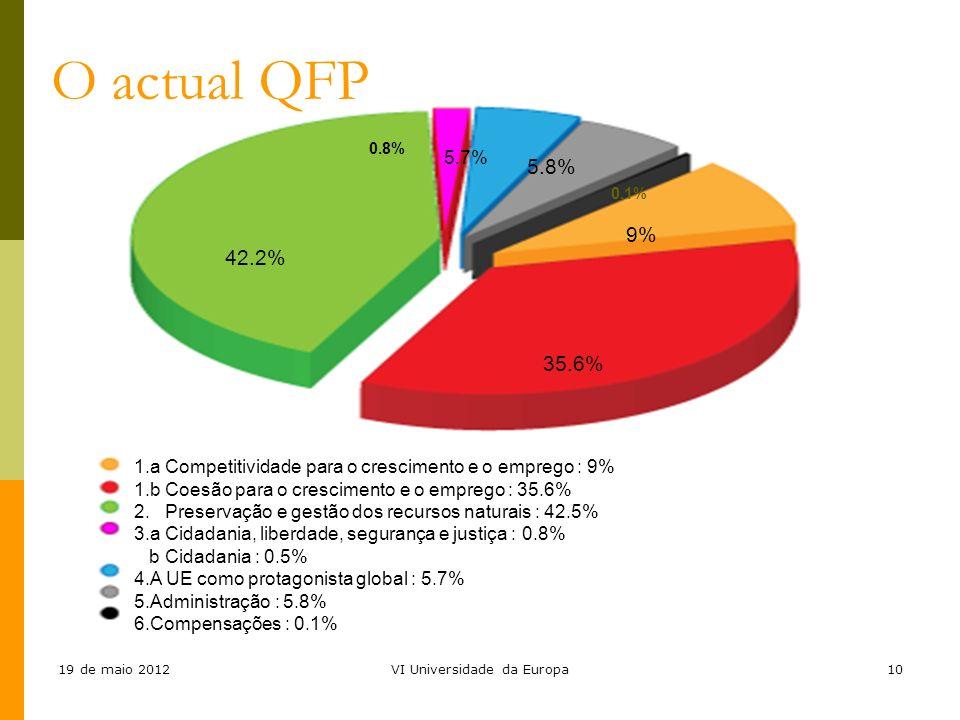 19 de maio 2012VI Universidade da Europa10 1.a Competitividade para o crescimento e o emprego : 9% 1.b Coesão para o crescimento e o emprego : 35.6% 2