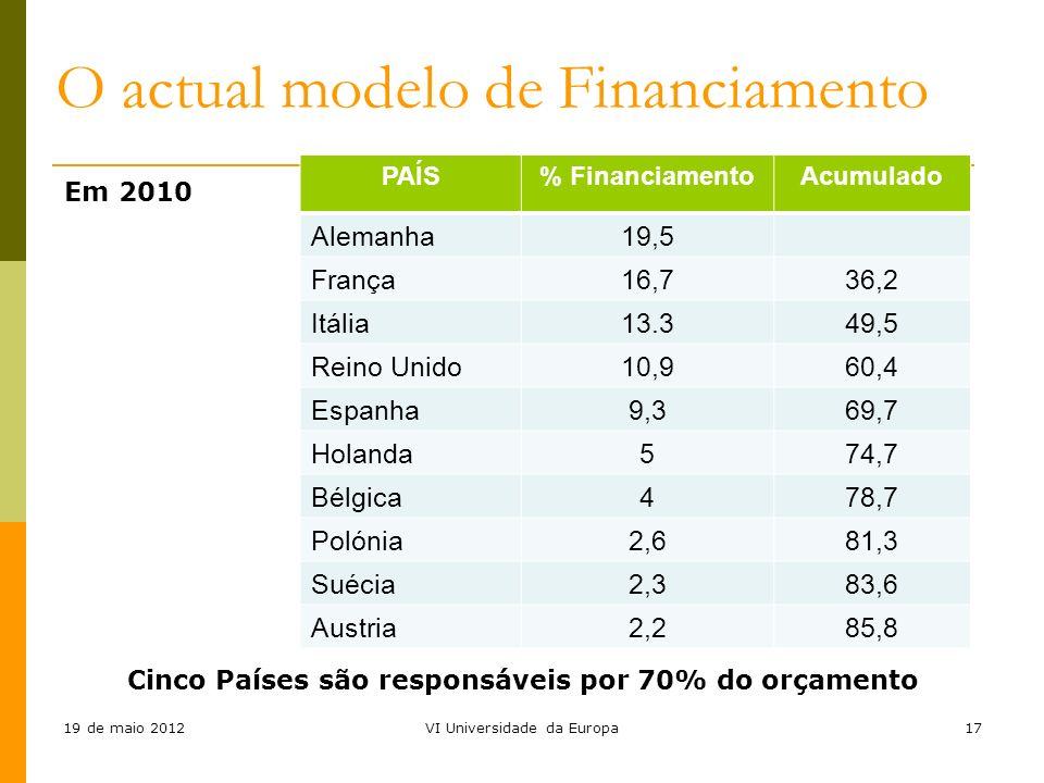 19 de maio 2012VI Universidade da Europa17 Em 2010 Cinco Países são responsáveis por 70% do orçamento PAÍS% FinanciamentoAcumulado Alemanha19,5 França