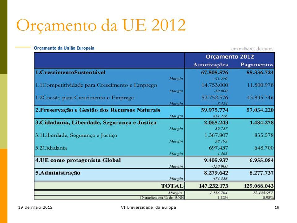19 de maio 2012VI Universidade da Europa19 Orçamento da UE 2012