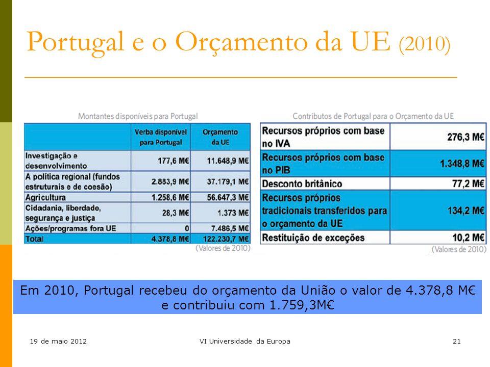 19 de maio 2012VI Universidade da Europa21 Portugal e o Orçamento da UE (2010) Em 2010, Portugal recebeu do orçamento da União o valor de 4.378,8 M e