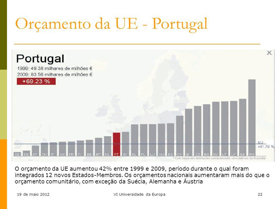 19 de maio 2012VI Universidade da Europa22 O orçamento da UE aumentou 42% entre 1999 e 2009, período durante o qual foram integrados 12 novos Estados-