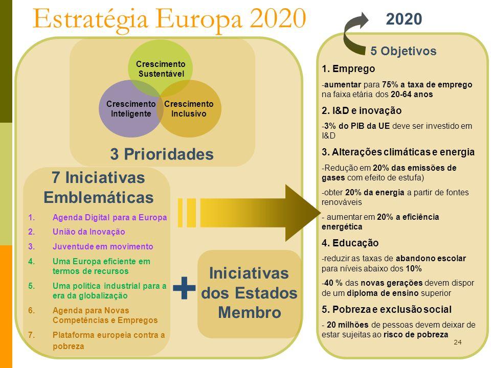 19 de maio 2012VI Universidade da EuropaCuria, 28 de Janeiro 2012 5ª Universidade da Europa 24 5 Objetivos 7 Iniciativas Emblemáticas Estratégia Europ