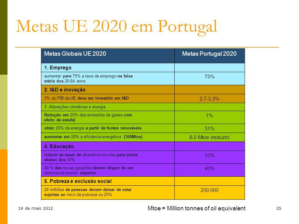 19 de maio 2012VI Universidade da EuropaCuria, 28 de Janeiro 2012 5ª Universidade da Europa 25 Metas UE 2020 em Portugal Metas Globais UE 2020Metas Po