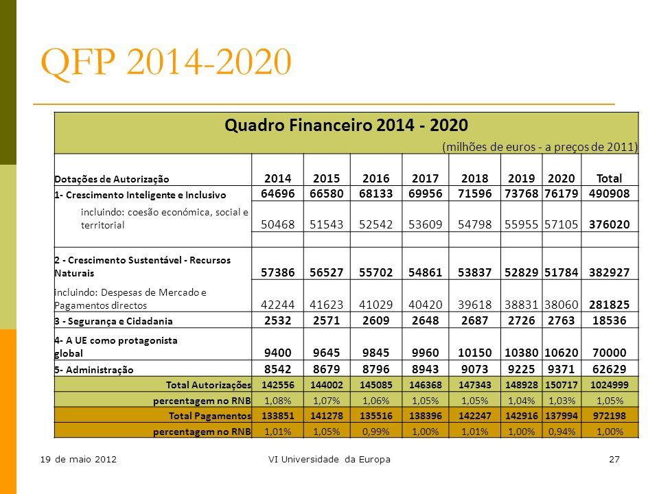 19 de maio 2012VI Universidade da Europa27 QFP 2014-2020 Quadro Financeiro 2014 - 2020 (milhões de euros - a preços de 2011) Dotações de Autorização 2