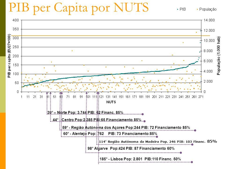 PIB per Capita por NUTS 39° – Norte Pop: 3.744 PIB: 62 Financ. 85% 60° - Alentejo Pop: 762PIB: 73 Financiamento:85% 98° AlgarvePop:424 PIB: 87 Financi