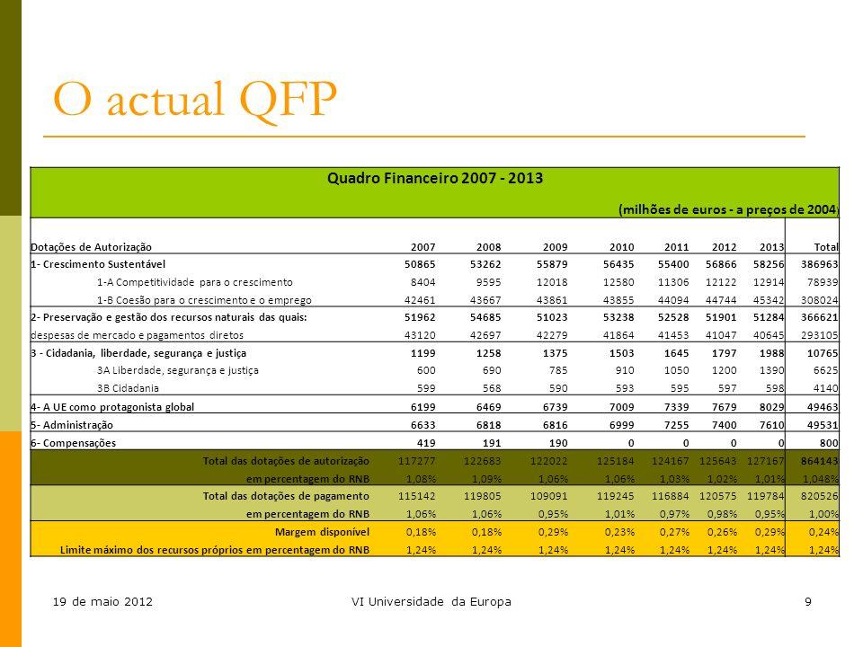 19 de maio 2012VI Universidade da Europa9 O actual QFP Quadro Financeiro 2007 - 2013 (milhões de euros - a preços de 2004 ) Dotações de Autorização 20