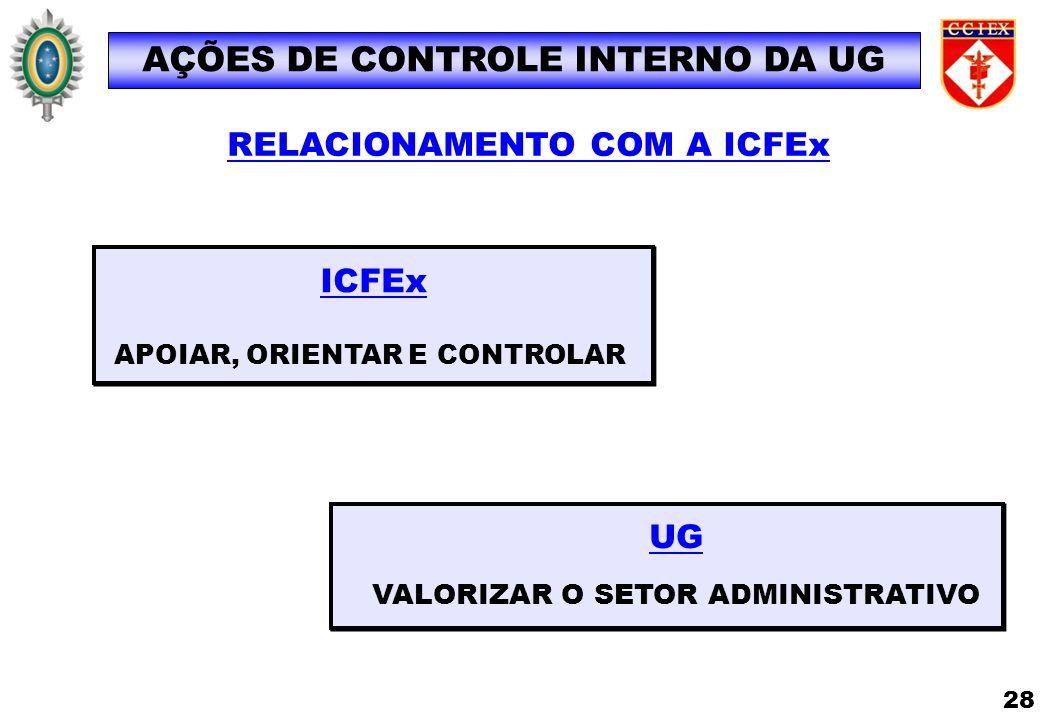 UG VALORIZAR O SETOR ADMINISTRATIVO ICFEx APOIAR, ORIENTAR E CONTROLAR RELACIONAMENTO COM A ICFEx AÇÕES DE CONTROLE INTERNO DA UG 28