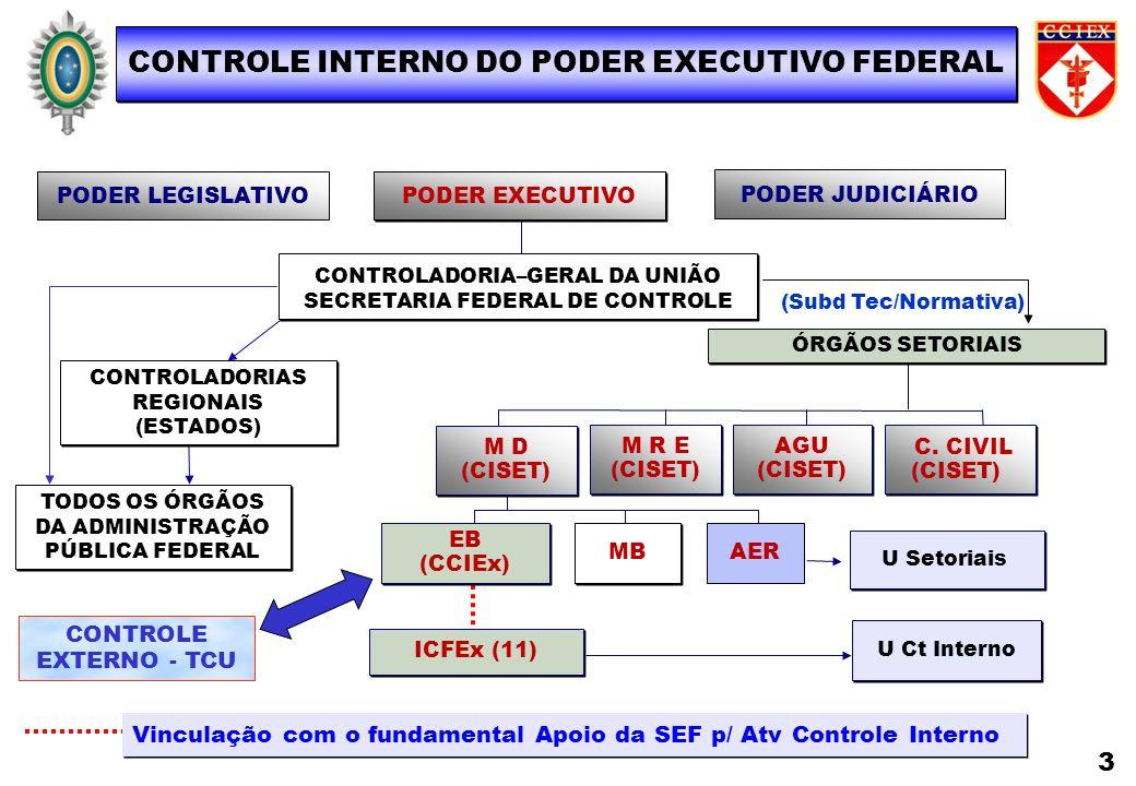 MB PODER JUDICIÁRIO ÓRGÃOS SETORIAIS PODER LEGISLATIVO PODER EXECUTIVO CONTROLADORIA–GERAL DA UNIÃO SECRETARIA FEDERAL DE CONTROLE CONTROLADORIA–GERAL