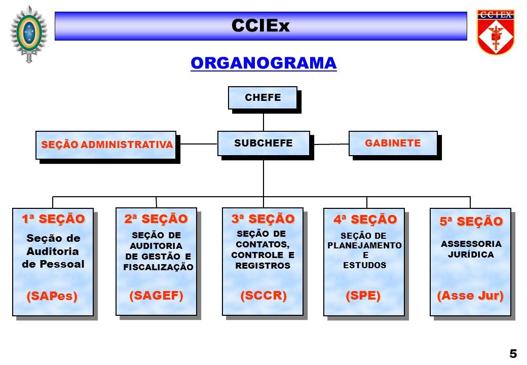 SUBCHEFE CHEFE GABINETE CCIEx ORGANOGRAMA 1ª SEÇÃO Seção de Auditoria de Pessoal () (SAPes) 2ª SEÇÃO SEÇÃO DE AUDITORIA DE GESTÃO E FISCALIZAÇÃO (SAGE