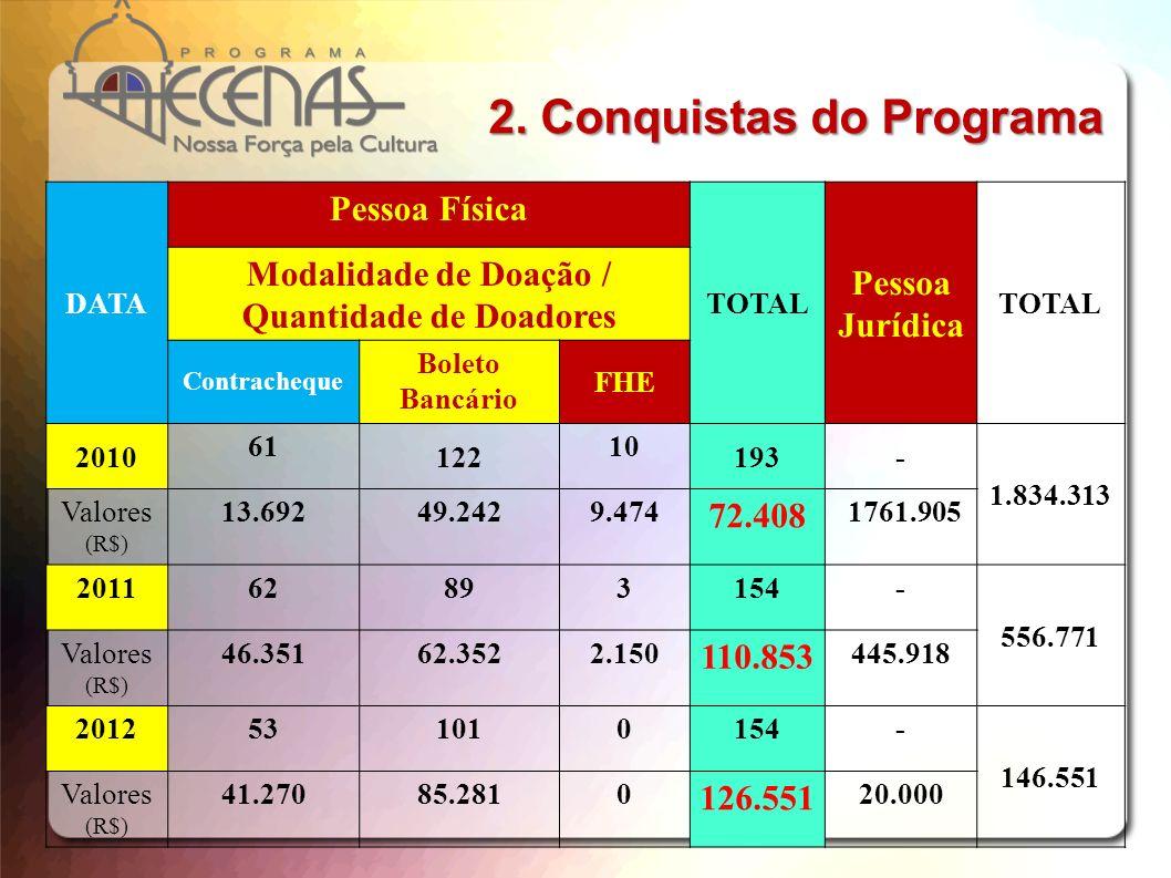 DATA Pessoa Física TOTAL Pessoa Jurídica TOTAL Modalidade de Doação / Quantidade de Doadores Contracheque Boleto Bancário FHE 2010 61 122 10 193- 1.83