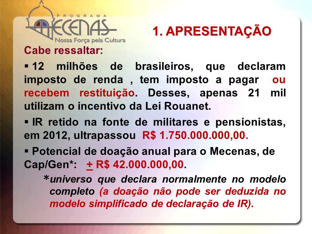 Cabe ressaltar: 12 milhões de brasileiros, que declaram imposto de renda, tem imposto a pagar ou recebem restituição. Desses, apenas 21 mil utilizam o