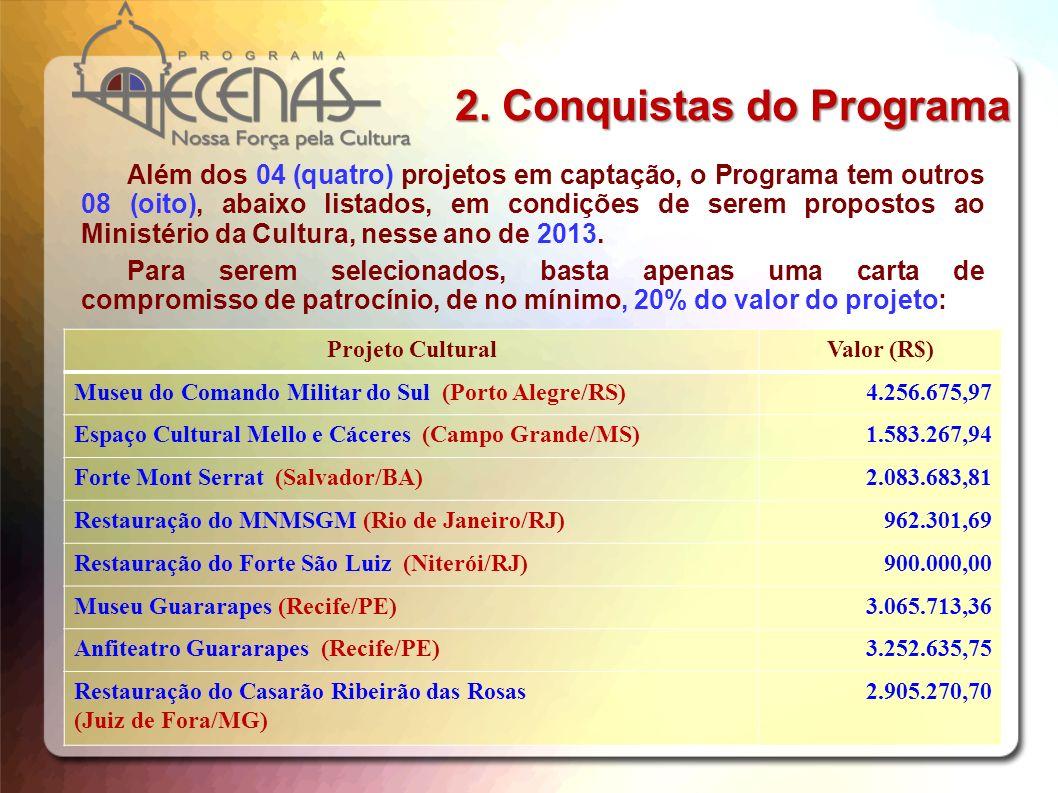 Projeto CulturalValor (R$) Museu do Comando Militar do Sul (Porto Alegre/RS)4.256.675,97 Espaço Cultural Mello e Cáceres (Campo Grande/MS)1.583.267,94