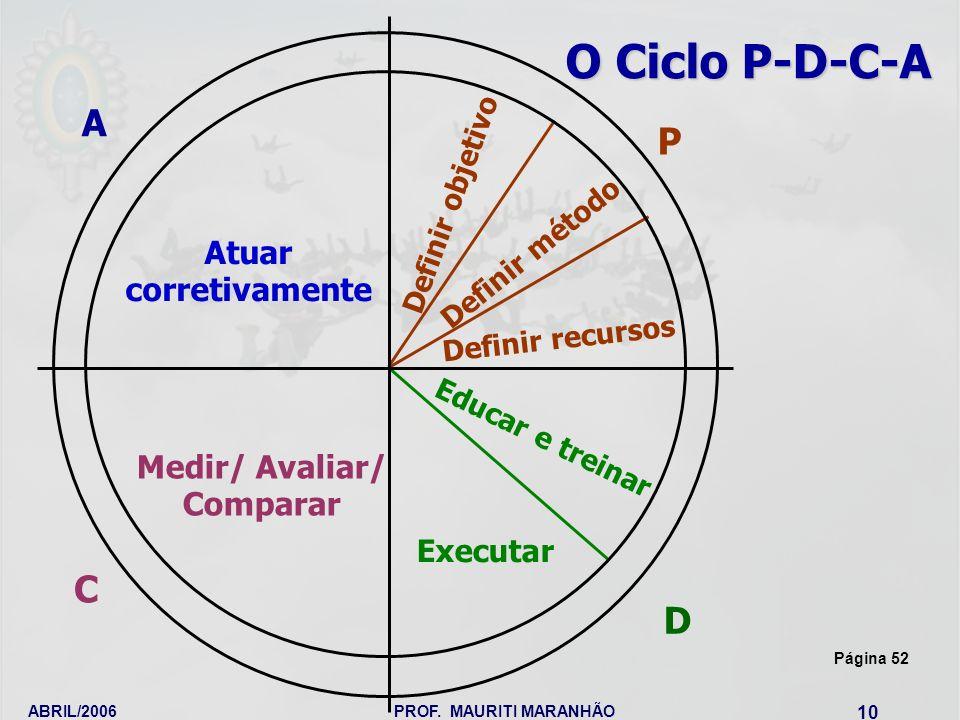 ABRIL/2006PROF. MAURITI MARANHÃO 10 O Ciclo P-D-C-A Atuar corretivamente Definir objetivo Definir método Definir recursos Educar e treinar Executar Me
