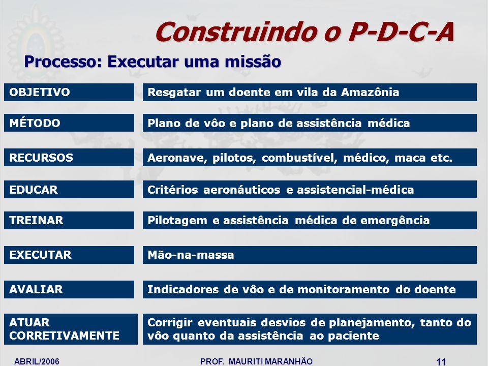 ABRIL/2006PROF. MAURITI MARANHÃO 11 Construindo o P-D-C-A OBJETIVO Processo: Executar uma missão Resgatar um doente em vila da Amazônia MÉTODOPlano de
