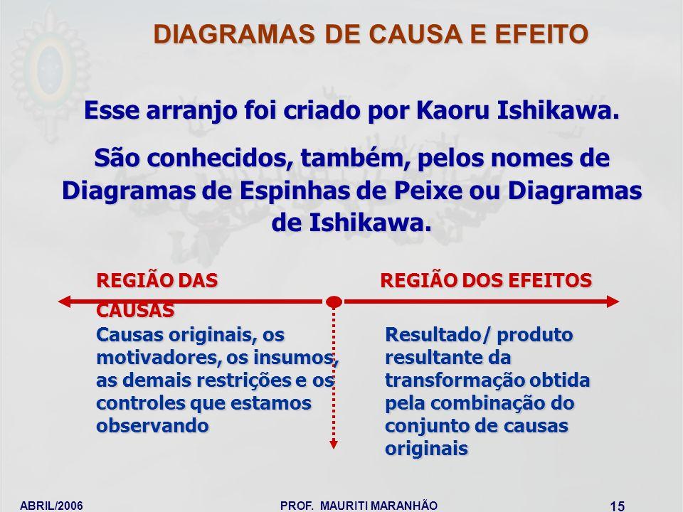 ABRIL/2006PROF. MAURITI MARANHÃO 15 Esse arranjo foi criado por Kaoru Ishikawa. São conhecidos, também, pelos nomes de Diagramas de Espinhas de Peixe