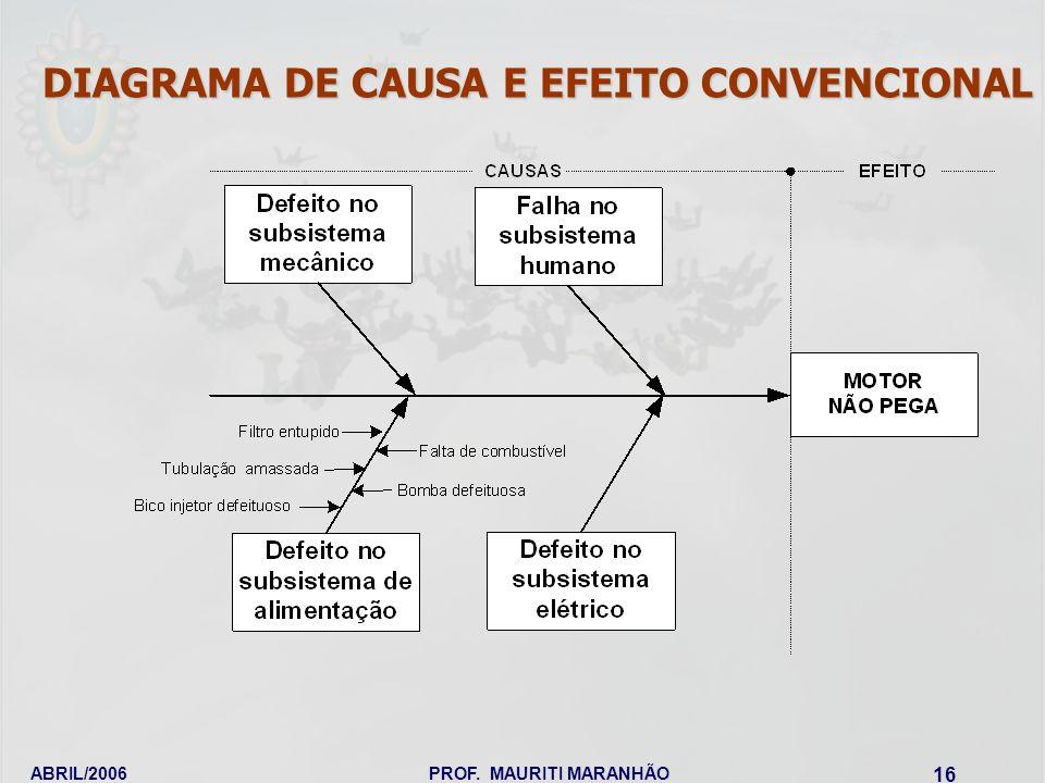 ABRIL/2006PROF. MAURITI MARANHÃO 16 DIAGRAMA DE CAUSA E EFEITO CONVENCIONAL