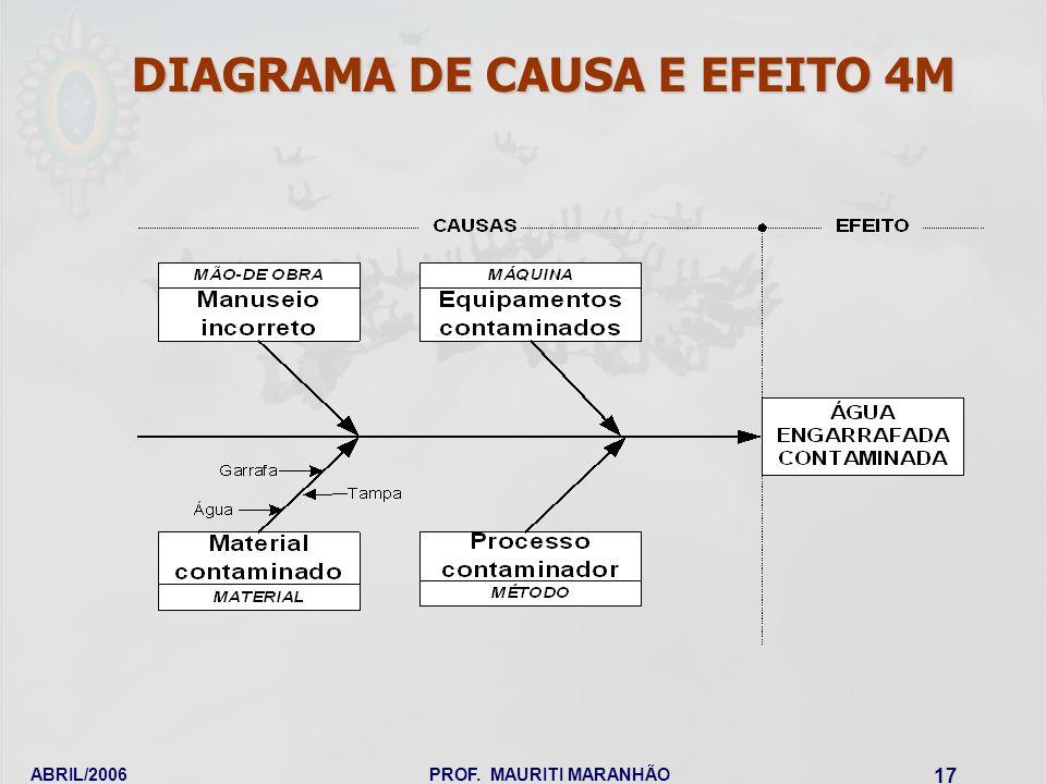 ABRIL/2006PROF. MAURITI MARANHÃO 17 DIAGRAMA DE CAUSA E EFEITO 4M
