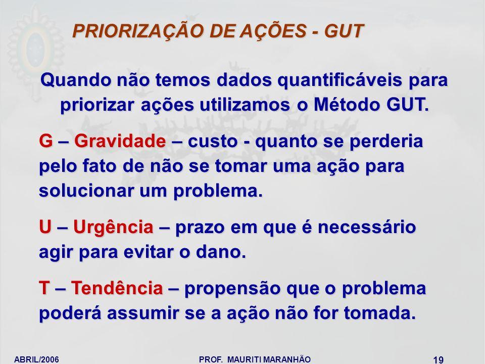 ABRIL/2006PROF. MAURITI MARANHÃO 19 Quando não temos dados quantificáveis para priorizar ações utilizamos o Método GUT. G – Gravidade – custo - quanto