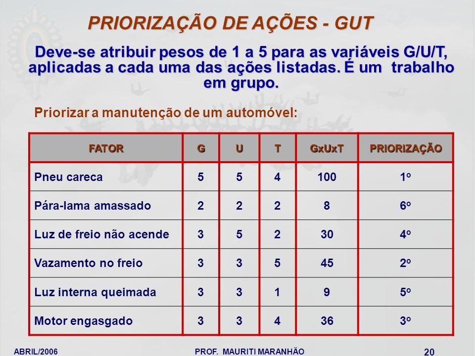 ABRIL/2006PROF. MAURITI MARANHÃO 20 Deve-se atribuir pesos de 1 a 5 para as variáveis G/U/T, aplicadas a cada uma das ações listadas. É um trabalho em