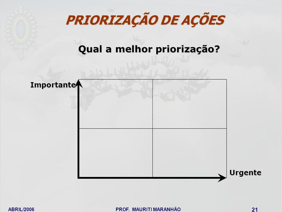 ABRIL/2006PROF. MAURITI MARANHÃO 21 Importante Urgente Qual a melhor priorização? PRIORIZAÇÃO DE AÇÕES