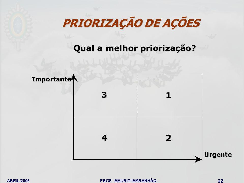 ABRIL/2006PROF. MAURITI MARANHÃO 22 Importante Urgente 1 2 3 4 Qual a melhor priorização? PRIORIZAÇÃO DE AÇÕES