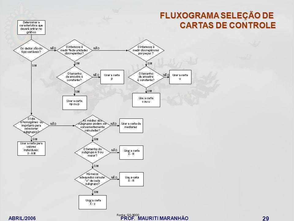 ABRIL/2006PROF. MAURITI MARANHÃO 29 FLUXOGRAMA SELEÇÃO DE CARTAS DE CONTROLE
