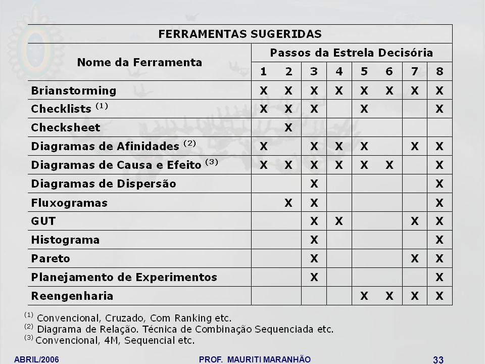 ABRIL/2006PROF. MAURITI MARANHÃO 33