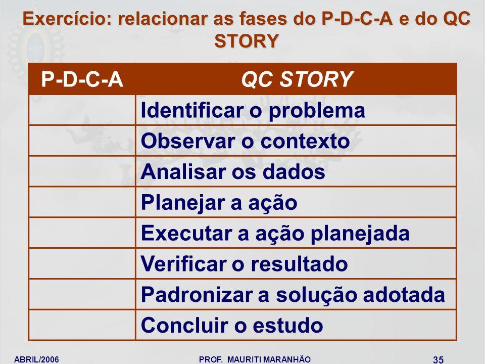 ABRIL/2006PROF. MAURITI MARANHÃO 35 Exercício: relacionar as fases do P-D-C-A e do QC STORY P-D-C-A QC STORY Identificar o problema Observar o context