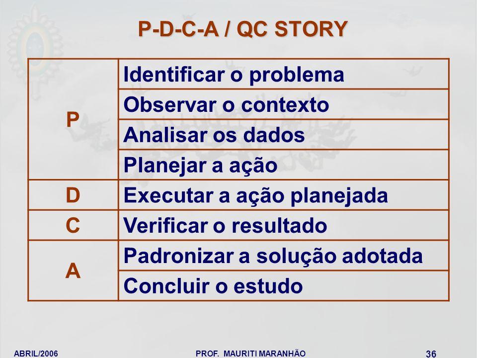 ABRIL/2006PROF. MAURITI MARANHÃO 36 P-D-C-A / QC STORY P Identificar o problema Observar o contexto Analisar os dados Planejar a ação D Executar a açã