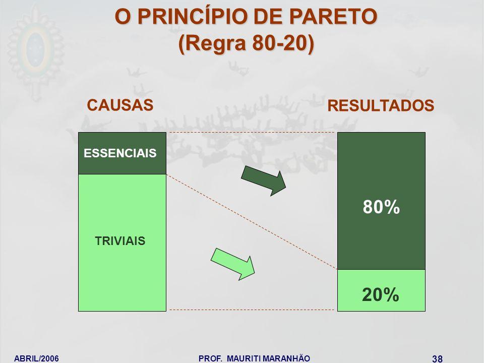 ABRIL/2006PROF. MAURITI MARANHÃO 38 O PRINCÍPIO DE PARETO (Regra 80-20) ESSENCIAIS TRIVIAIS CAUSAS RESULTADOS 80% 20%