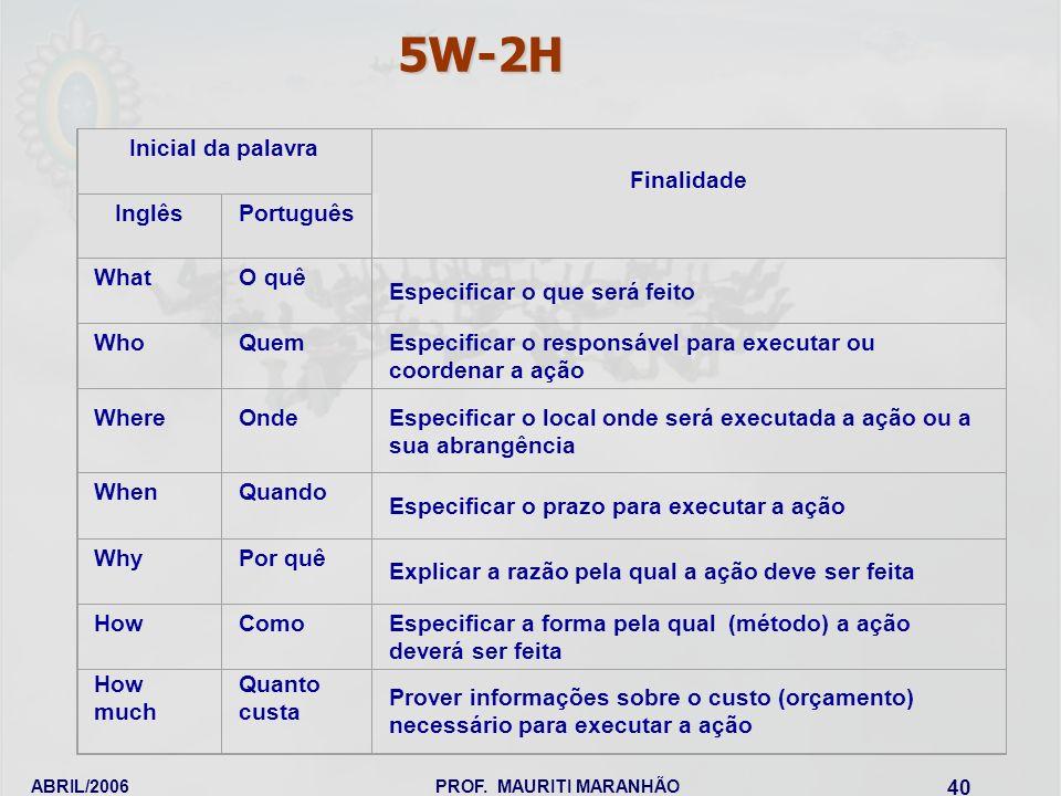 ABRIL/2006PROF. MAURITI MARANHÃO 40 Inicial da palavra Finalidade InglêsPortuguês WhatO quê Especificar o que será feito WhoQuemEspecificar o responsá