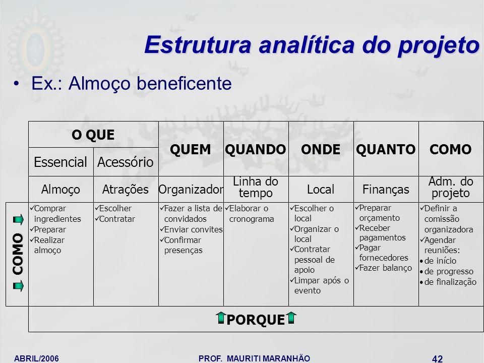 ABRIL/2006PROF. MAURITI MARANHÃO 42 Estrutura analítica do projeto Ex.: Almoço beneficente O QUE EssencialAcessório AlmoçoAtrações Comprar ingrediente