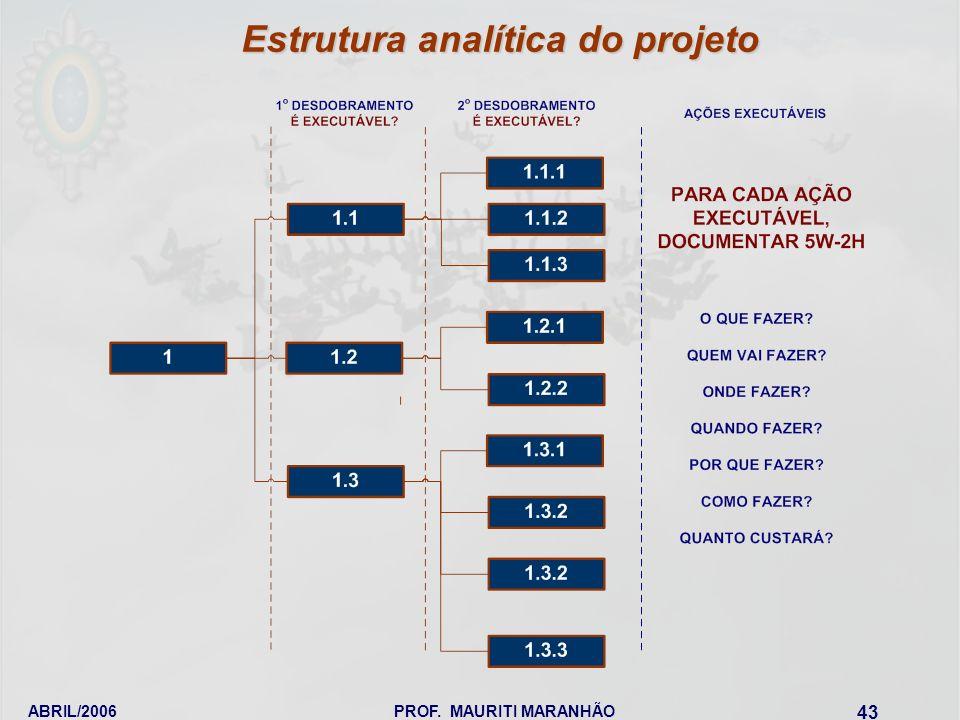 ABRIL/2006PROF. MAURITI MARANHÃO 43 Estrutura analítica do projeto