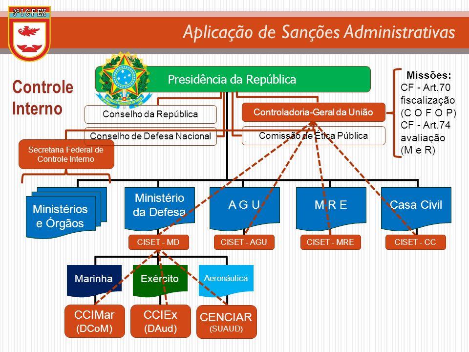 Aplicação de Sanções Administrativas Controle Interno Presidência da República Controladoria-Geral da União MarinhaExército Aeronáutica CISET - MDCISE
