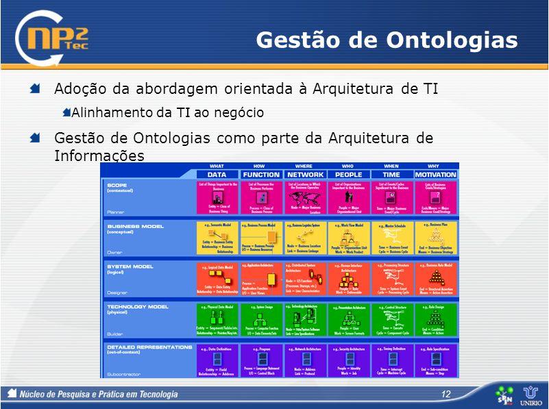 Gestão de Ontologias 12 Adoção da abordagem orientada à Arquitetura de TI Alinhamento da TI ao negócio Gestão de Ontologias como parte da Arquitetura