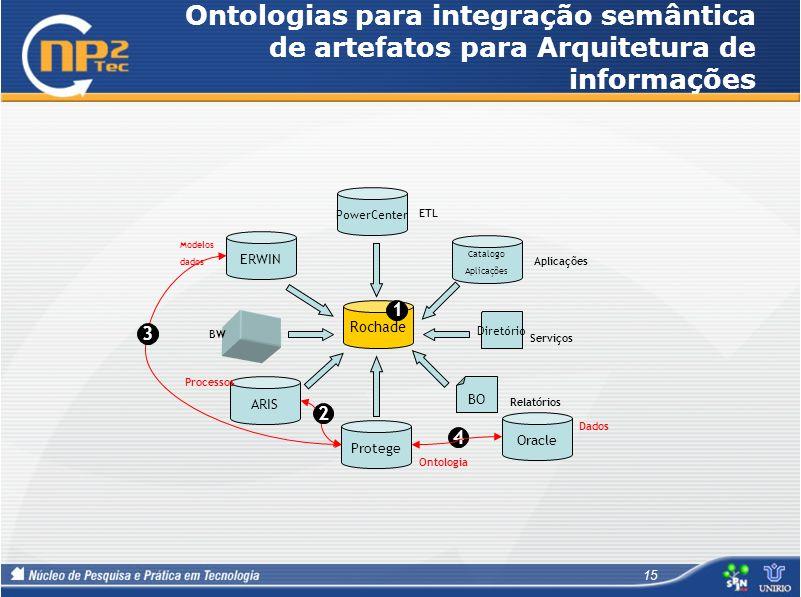 Ontologias para integração semântica de artefatos para Arquitetura de informações 15 2 4 ARIS ERWIN PowerCenter Catalogo Aplicações Processos Modelos
