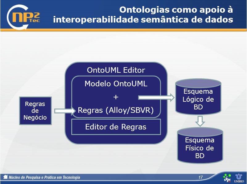 Ontologias como apoio à interoperabilidade semântica de dados 17 OntoUML Editor Modelo OntoUML + Regras (Alloy/SBVR) Regras de Negócio Editor de Regra