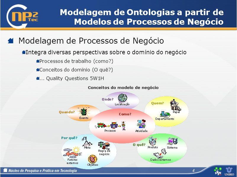 Modelagem de Ontologias a partir de Modelos de Processos de Negócio Modelagem de Processos de Negócio Integra diversas perspectivas sobre o domínio do