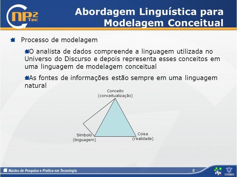 Abordagem Linguística para Modelagem Conceitual Processo de modelagem O analista de dados compreende a linguagem utilizada no Universo do Discurso e d