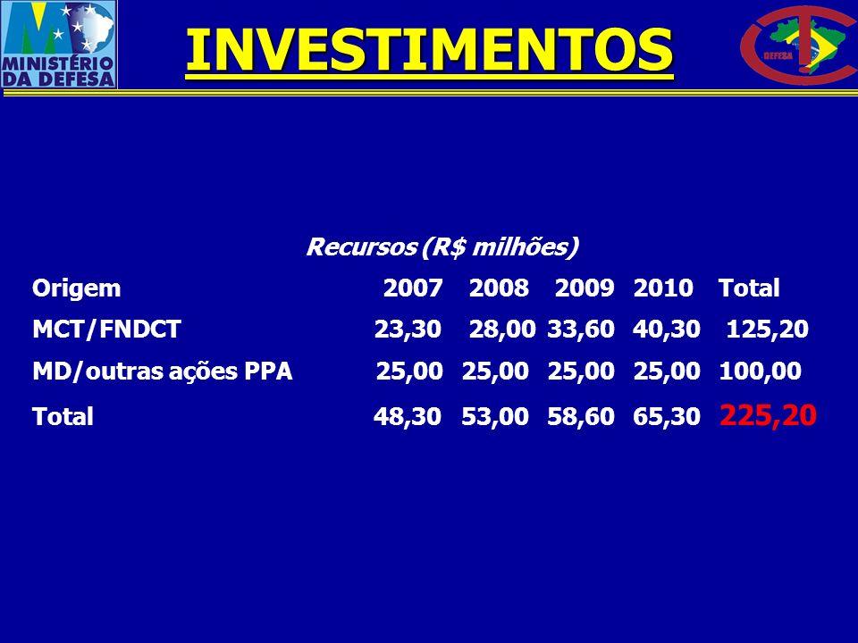 Recursos (R$ milhões) Origem 2007 2008 2009 2010 Total MCT/FNDCT 23,30 28,00 33,60 40,30 125,20 MD/outras ações PPA 25,00 25,00 25,00 25,00 100,00 Tot