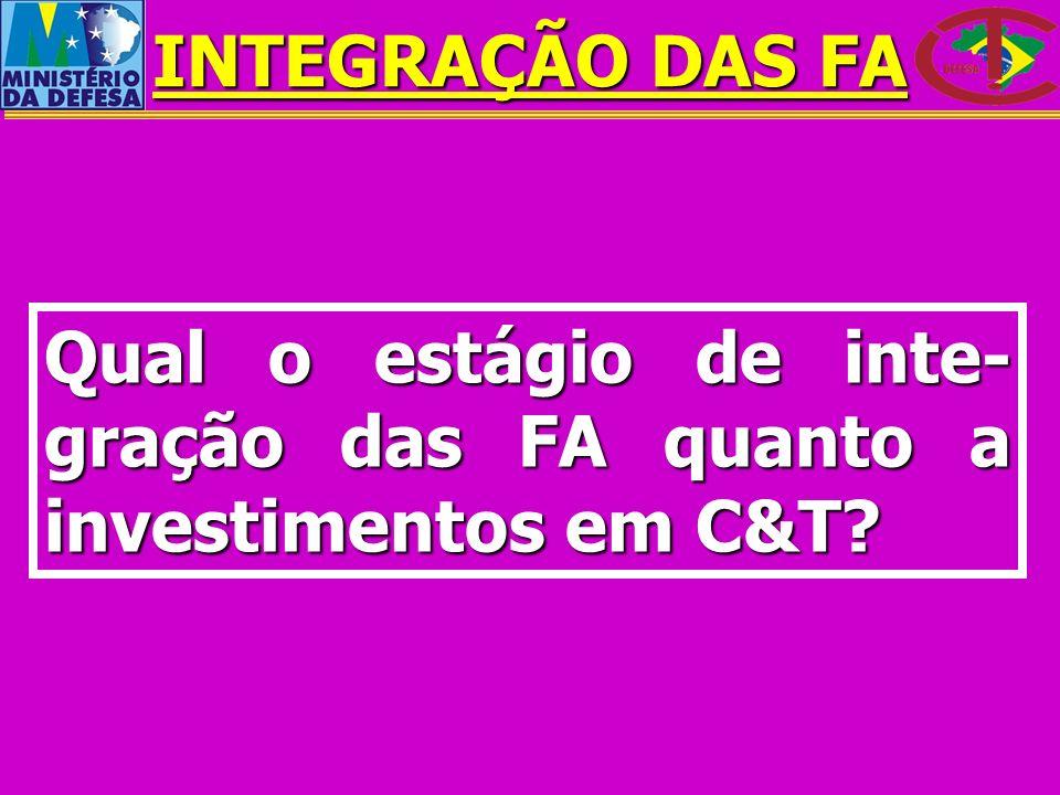 Qual o estágio de inte- gração das FA quanto a investimentos em C&T? INTEGRAÇÃO DAS FA