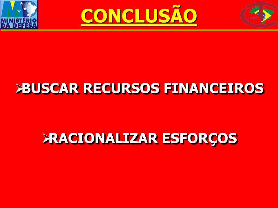 CONCLUSÃO BUSCAR RECURSOS FINANCEIROS BUSCAR RECURSOS FINANCEIROS RACIONALIZAR ESFORÇOS RACIONALIZAR ESFORÇOS BUSCAR RECURSOS FINANCEIROS BUSCAR RECUR