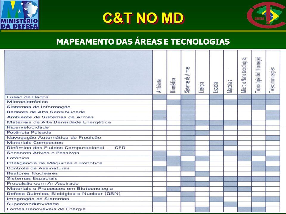 C&T NO MD MAPEAMENTO DAS ÁREAS E TECNOLOGIAS
